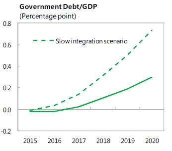 Impact sur la dette publique (en % du PIB), exprimé en pourcent par rapport aux prévisions sans afflux de réfugiés (page 14 du rapport).