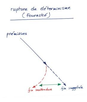 fourastie