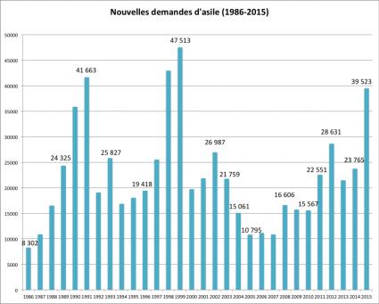 Nouvelles demandes d'asile en Suisse, 1986-2015. Source: SEM