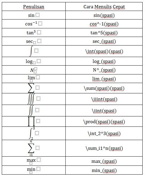 Simbol Simbol Matematika : simbol, matematika, Menulis, Matematika, Microsoft, (Office, 2007), Asimtot's