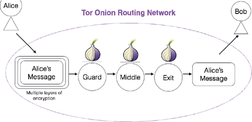 The onion router: Understanding a privacy enhancing