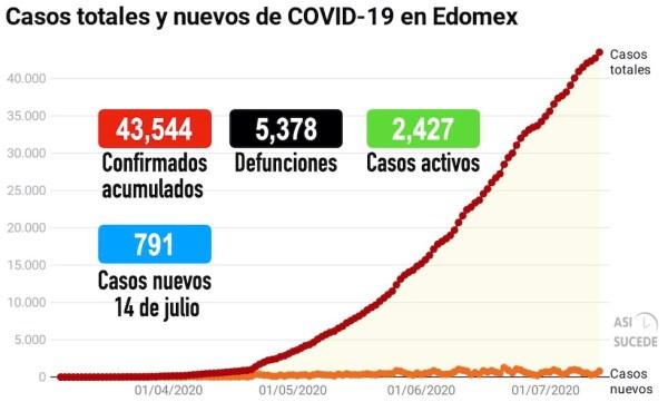 COVID19_Edomex_140720