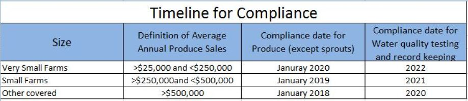 compliance-table