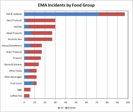 EMA by group