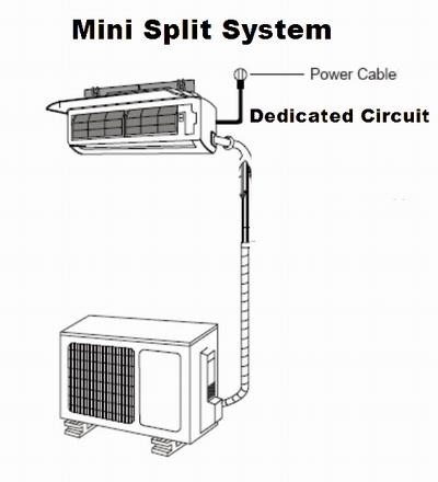 How to Wire a Mini Split System