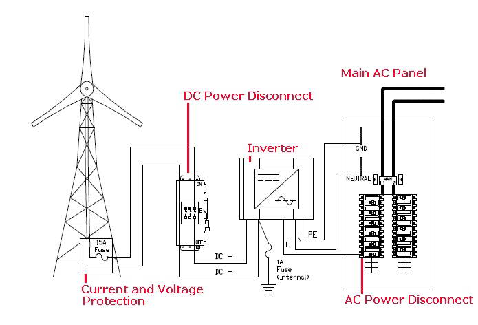 windmill power wiring diagram?resize=665%2C452 basic home wiring plans and wiring diagrams readingrat net basic home electrical wiring diagrams at gsmportal.co