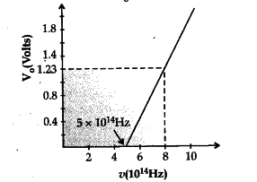 Using, the graph shown in the figure for stopping