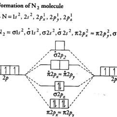 What Is An Energy Level Diagram Wiring For Four Way Switch Use The Molecular Orbital To Show That Cbse