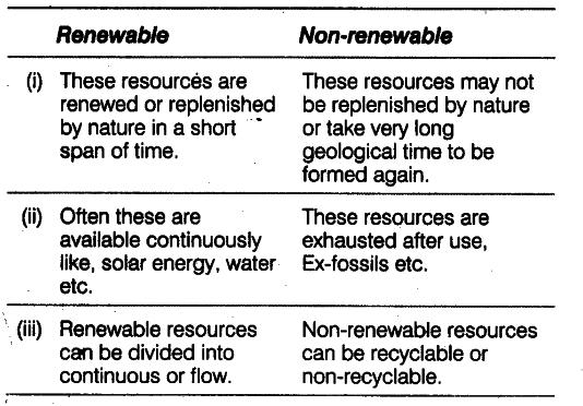 Process Flow Diagram Using Javascript Distinguish Between Renewable And Non Renewable Resources