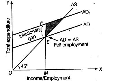 Explain the meaning of inflationary gap with the help of a
