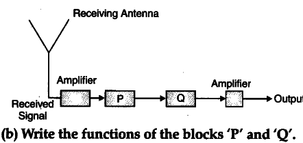 (a) Identify the boxes, 'P' and 'Q' in the block diagram