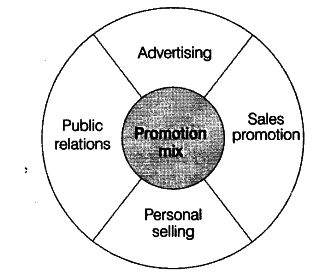 Discuss in brief the concept and elements of promotion mix