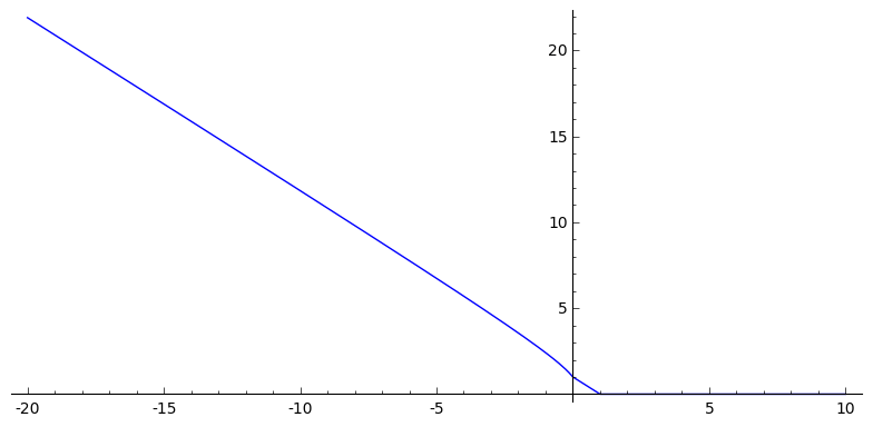 How do I plot the magnitude of a complex-valued function