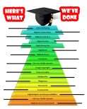 Digcit pyramid poster--update