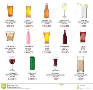 Range of different alcoholic drinks showing the number of units per drink.