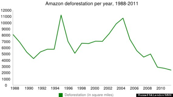 Amazon Rainforest Nearing Its End, All Thanks to Its