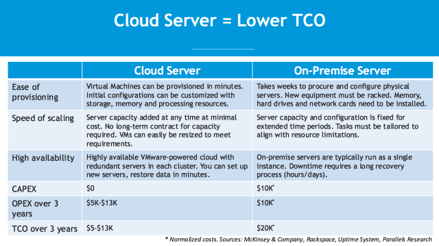 Cloud Server Lower TCO