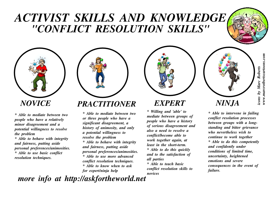 Level Indicator Conflict Resolution Skills