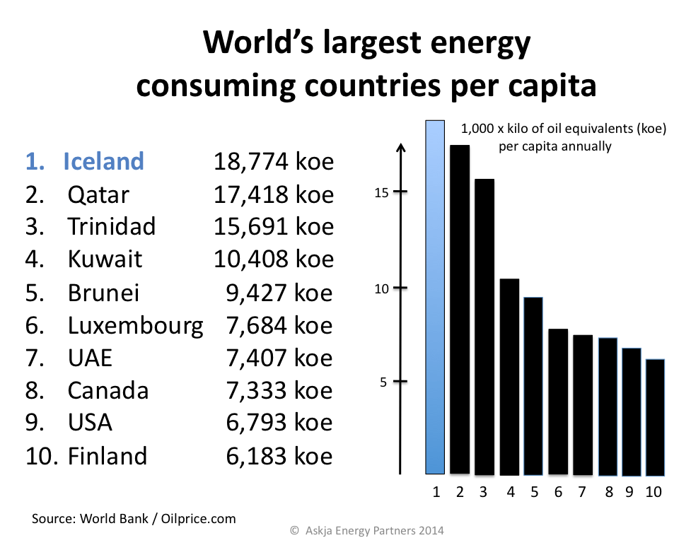 Iceland is the world largest energy consumer (per capita