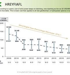 hreyfiafl wind power cost development 2009 2017 lazard lcoe version  [ 2380 x 1782 Pixel ]