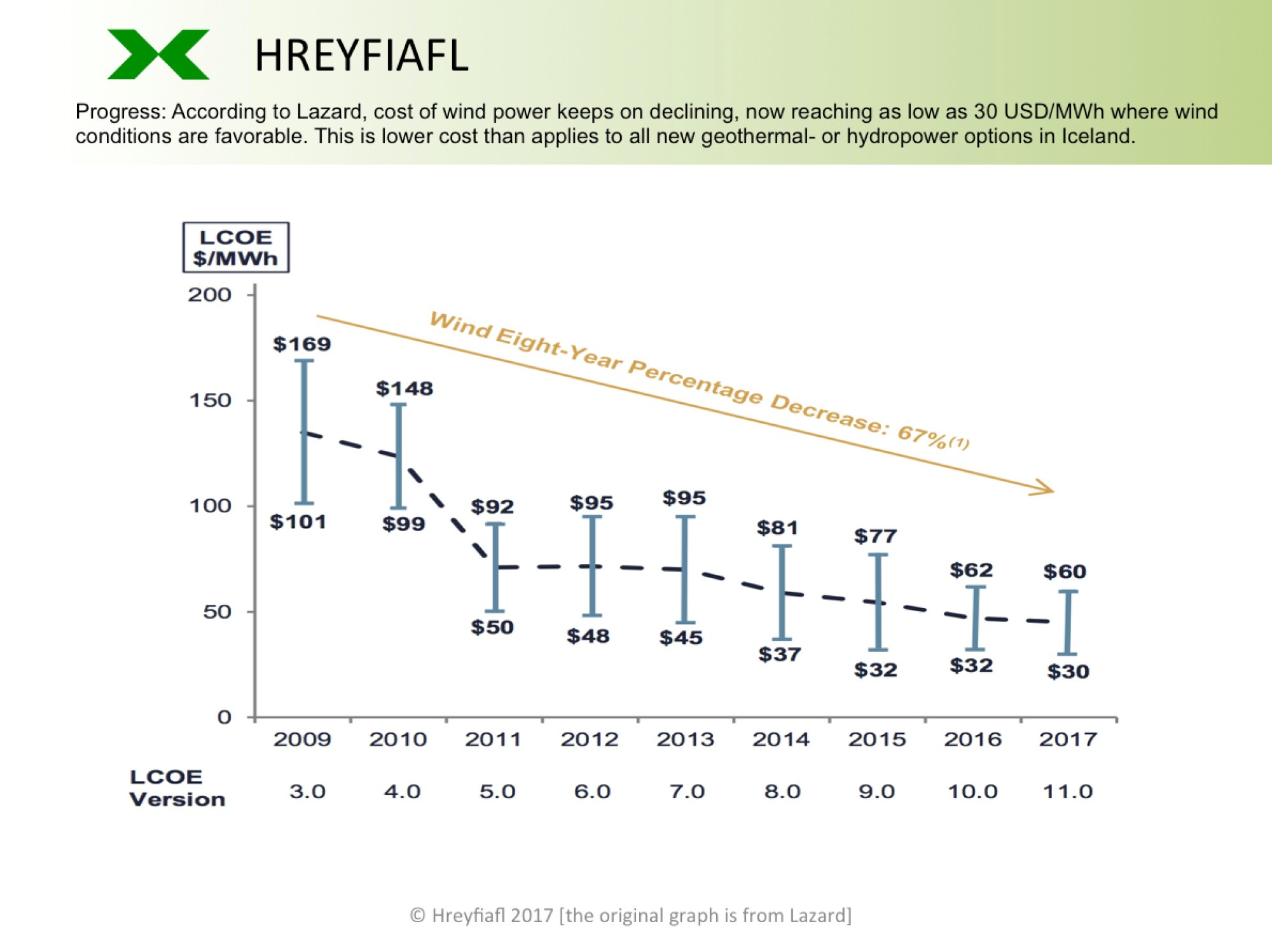 hight resolution of hreyfiafl wind power cost development 2009 2017 lazard lcoe version