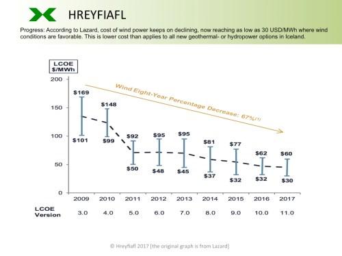 small resolution of hreyfiafl wind power cost development 2009 2017 lazard lcoe version