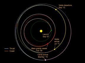 Trek of NASA's Dawn spacecraft