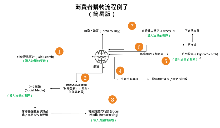 Customer_Journey_flow_Brief