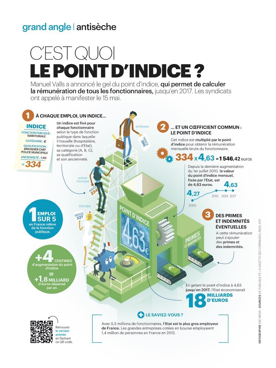 POINT_D'INDICE