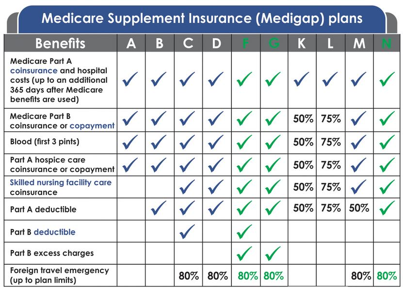 The Best Medicare Supplement? Plan F vs Plan G vs Plan N ...