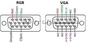 What is Difference between RGB and VGA