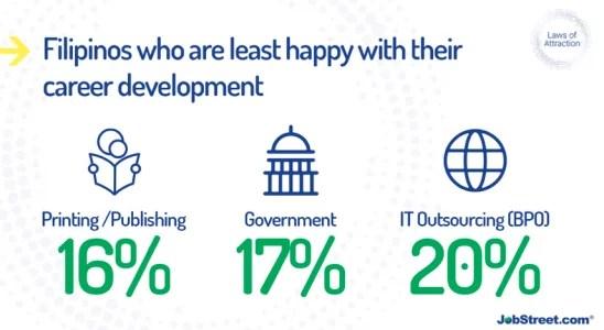 Dissatisfaction for lack of career development