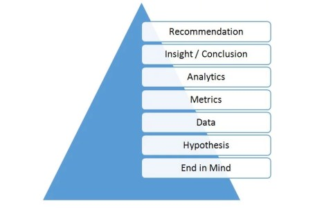 diagram on people metrics