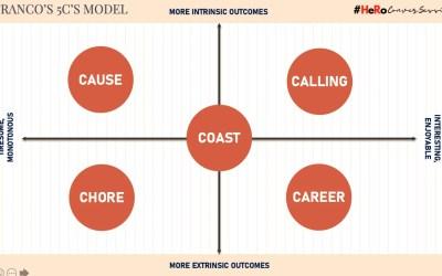 #HeRoConversession – HR: Career or Calling?