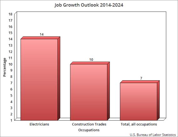 Electrician Job Growth