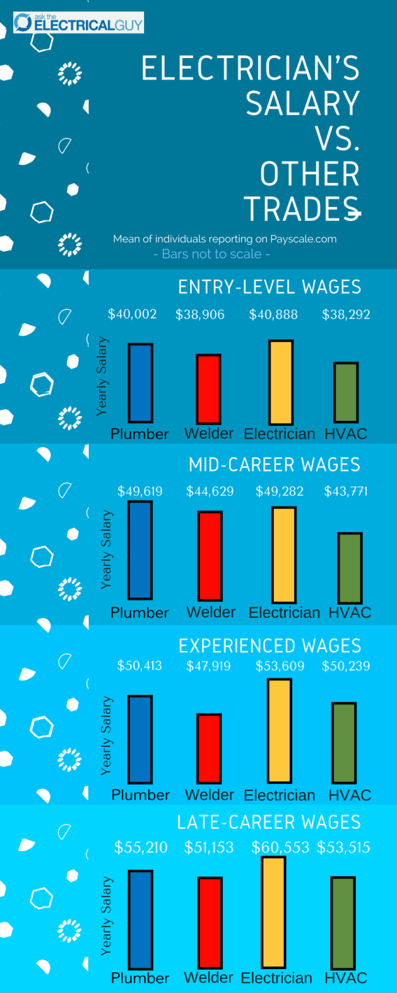 Infographic Electrician's Salary vs Other Trades