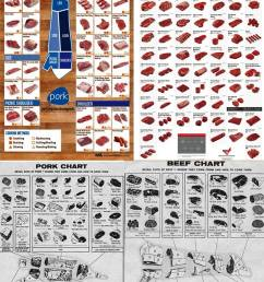 beef cuts poster purchasing pork poster old fashioned butcher shop beef cutting chart and [ 853 x 1167 Pixel ]