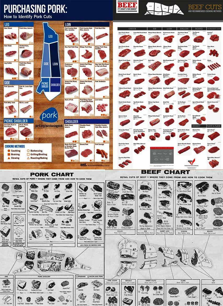 pork butcher cuts diagram 5 function led tailgate light bar wiring meat cutting posters beef poster purchasing old fashioned shop chart and