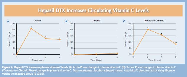 hepasil study vitamin c chart