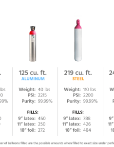 Helium for balloons cylinder comparison chart also need ask zephyr rh askzephyr