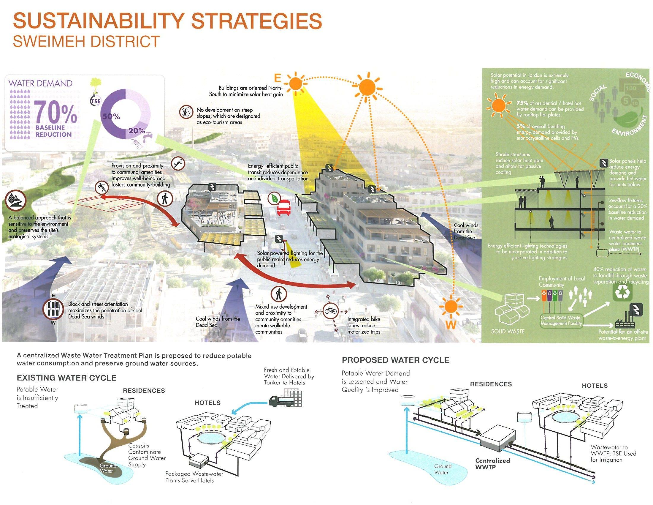 Asla 2012 Professional Awards  A Strategic Masterplan For The Dead Sea
