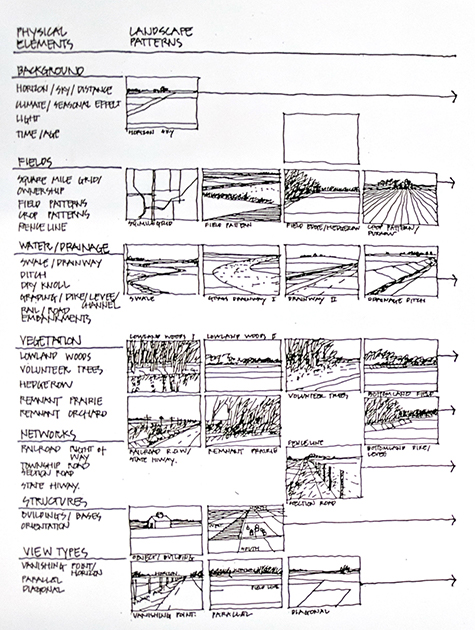landscape observatory work