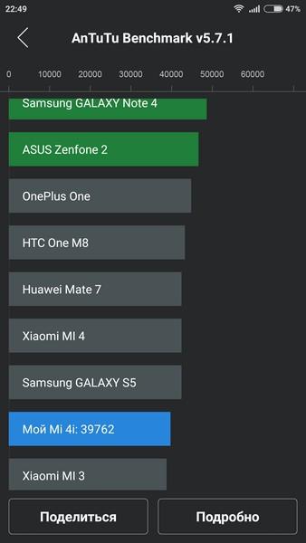 Xiaomi Mi4i -AnTuTu 2