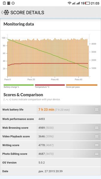 LeTV Le 1s - PC Mark test battery