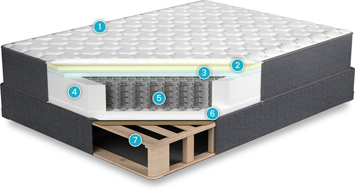 Aviya Mattress Review displays the layers of construction