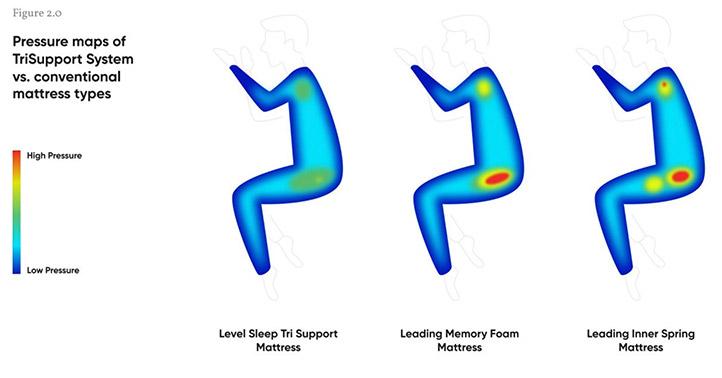 Level-Pressure-Map