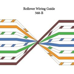 Rj45 Patch Cable Wiring Diagram For 7 Pin Caravan Socket Comptia A+/network+ – Straight-through, Crossover, And Rollover | Asm , Rockville Maryland