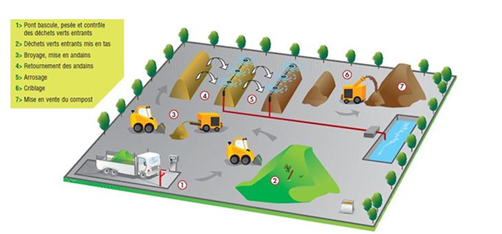 schema technique plateforme de compostage