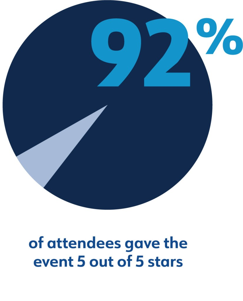 92% of attendees gave the event 5 out of 5 stars