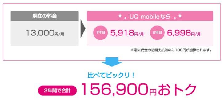 UQモバイルのスマホ月額シュミレーション結果
